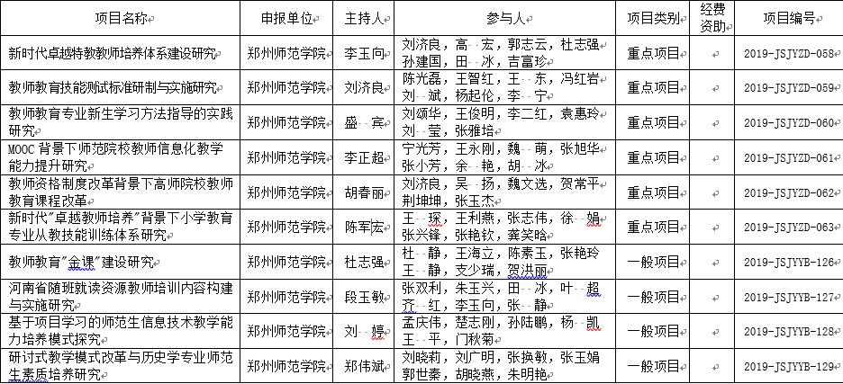 2019立项名单.png
