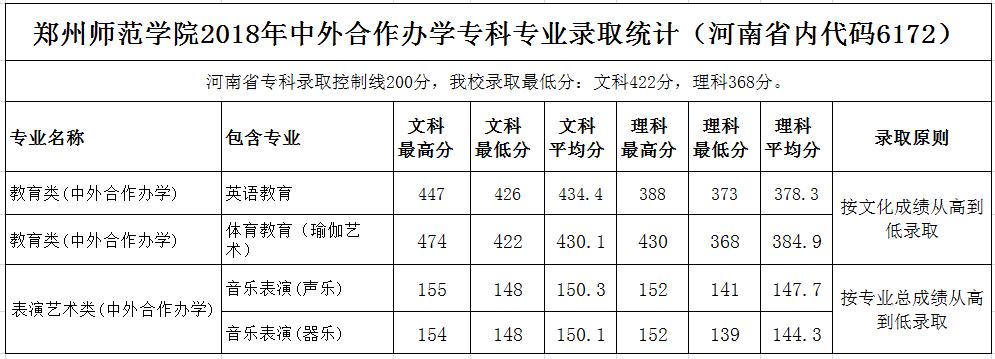郑州师范学院2018年在河南各专业录取分数线
